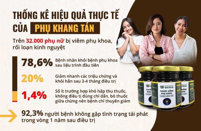 Hàng nghìn chị em đã sử dụng Phụ Khang Tán và kết quả rất khả quan