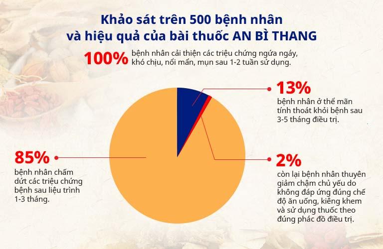 Kết quả khảo sát hiệu quả bài thuốc An Bì Thang của Trung tâm Da liễu Đông y Việt Nam
