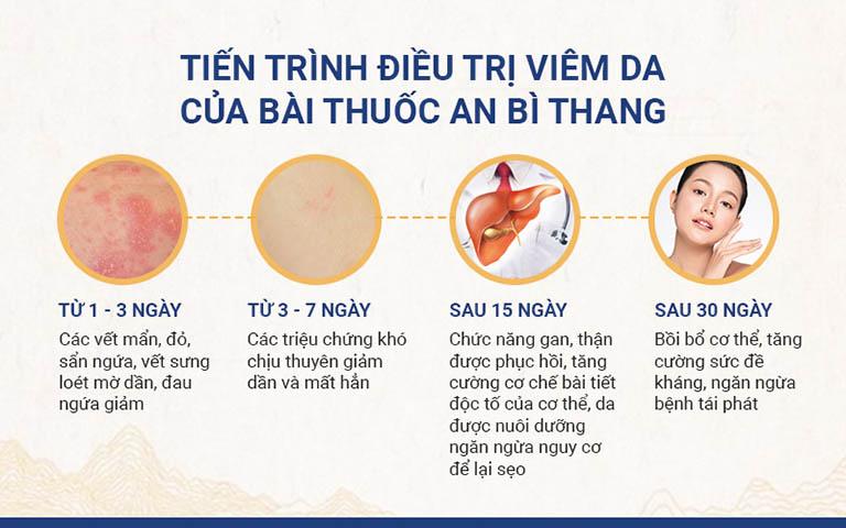 Các giai đoạn tiến triển cải thiện bệnh trong quá trình điều trị bằng An Bì Thang